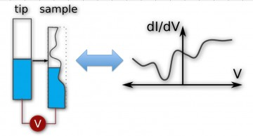 sts diagram